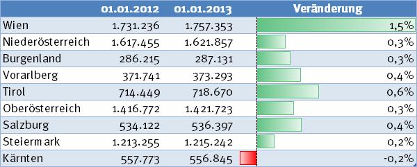 Bevölkerungsentwicklung 2012