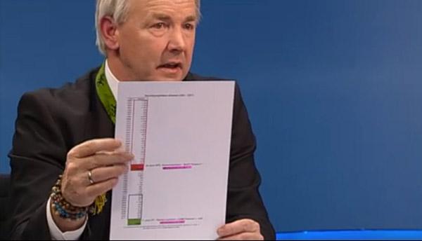 """Gerhard Dörfler präsentiert """"Statistiken"""""""