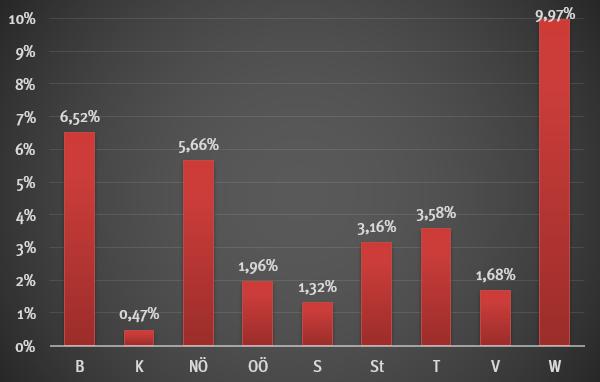 Wanderungsbilanz 2001 - 2011